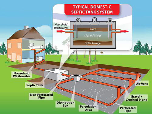 Typical Domestic Septic Tank System by Zuidema Septic Service